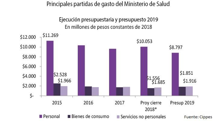 La Provincia recortó el presupuesto de Salud el 12 % para 2019