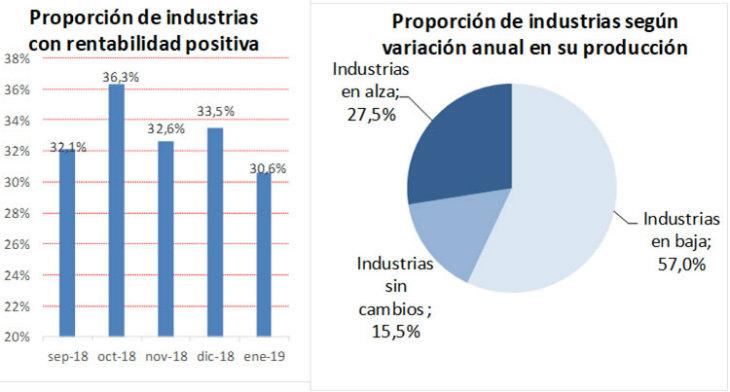 La producción industrial de las pymes cayó 9 % el mes pasado