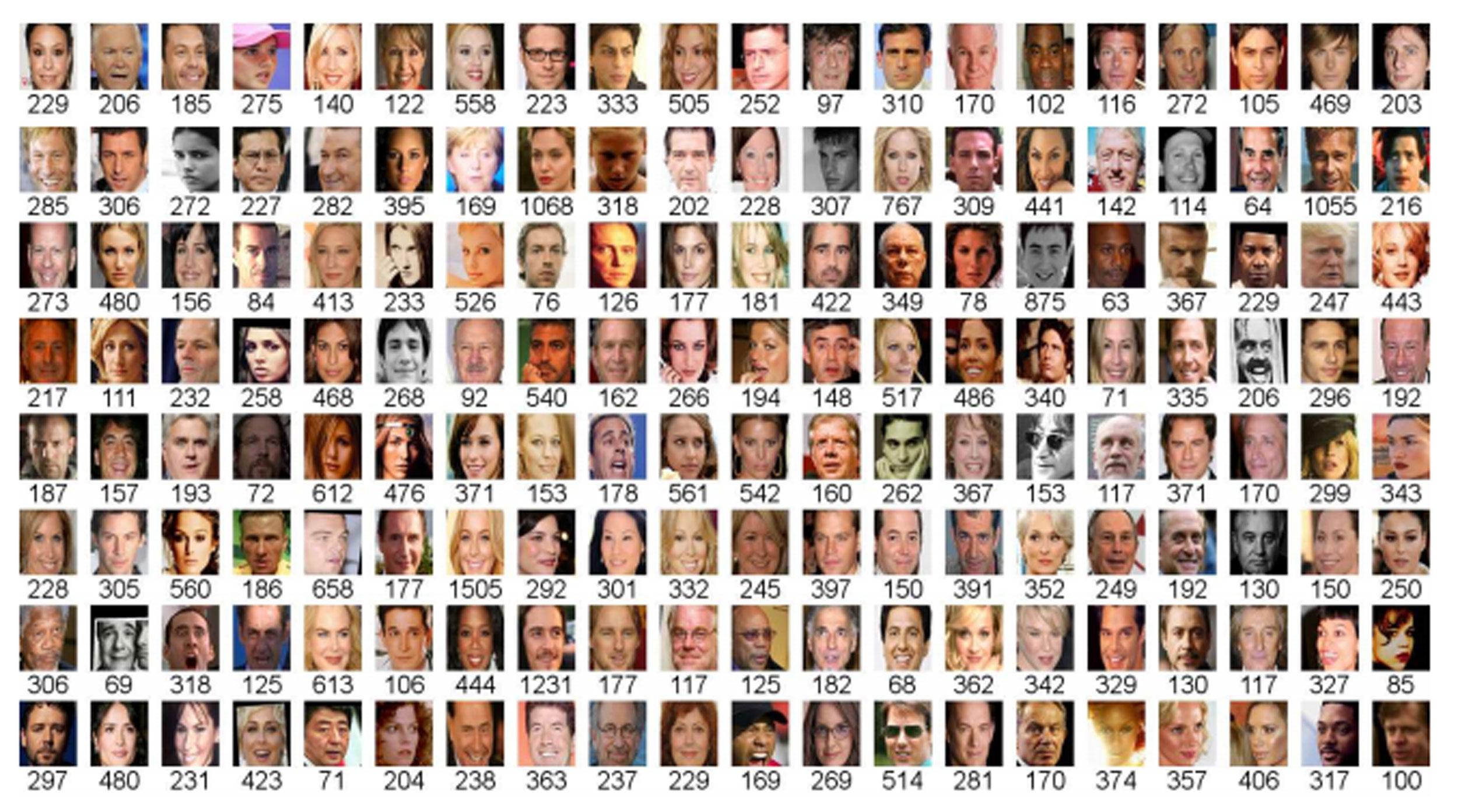 Así es como una inteligencia artificial clasifica tu cara (y cualquier rostro humano)